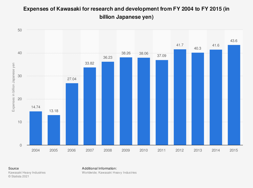 Statistic: Expenses of Kawasaki for research and development from FY 2004 to FY 2015 (in billion Japanese yen) | Statista