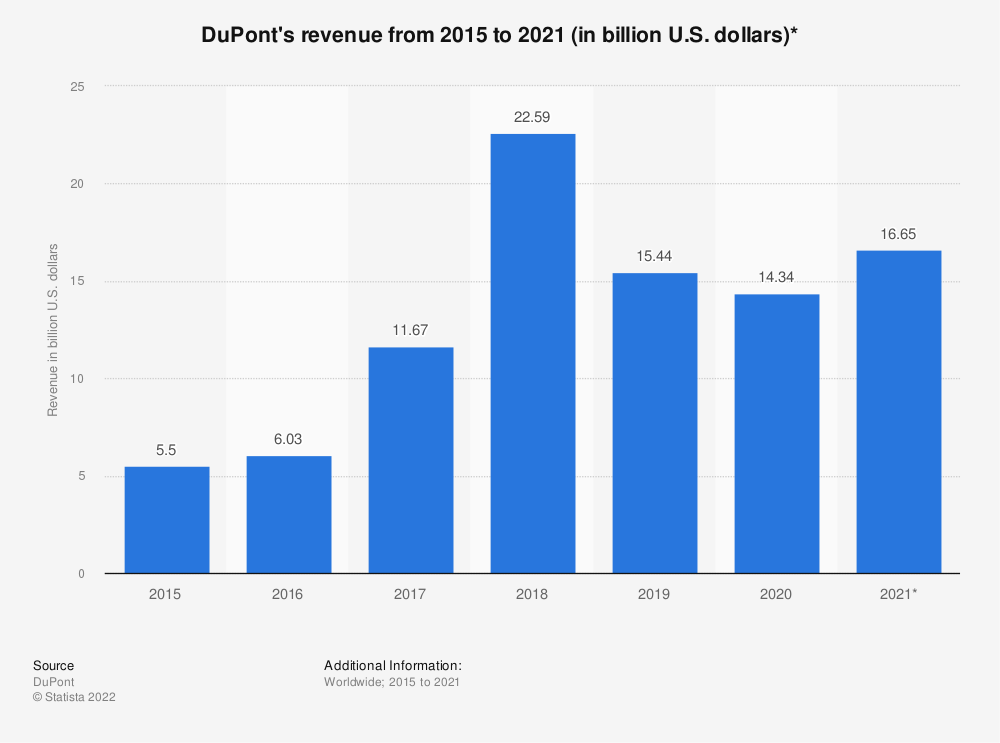 Statistic: DuPont's revenue from 2008 to 2016 (in billion U.S. dollars)*  | Statista