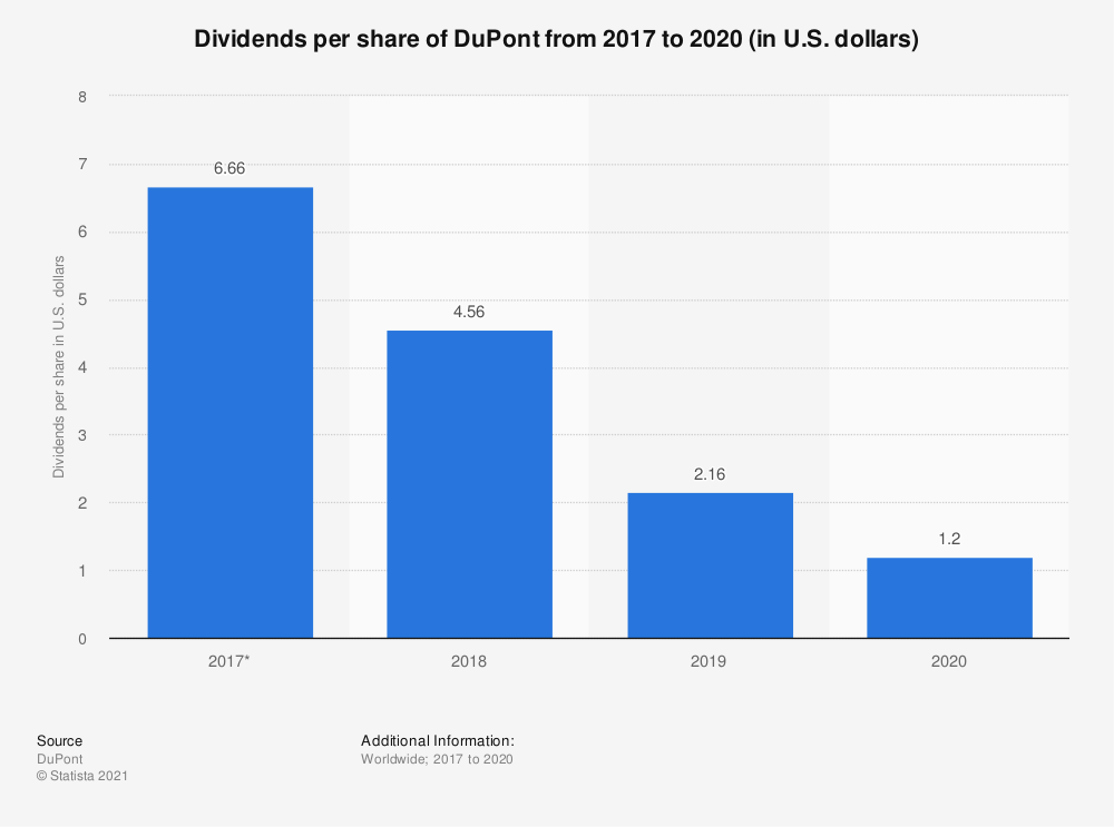 Statistic: Dividends per share of DuPont from 1990 to 2016 | Statista