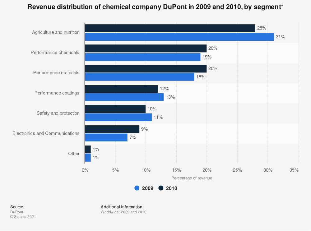 Statistic: Revenue distribution of chemical company DuPont in 2009 and 2010, by segment* | Statista