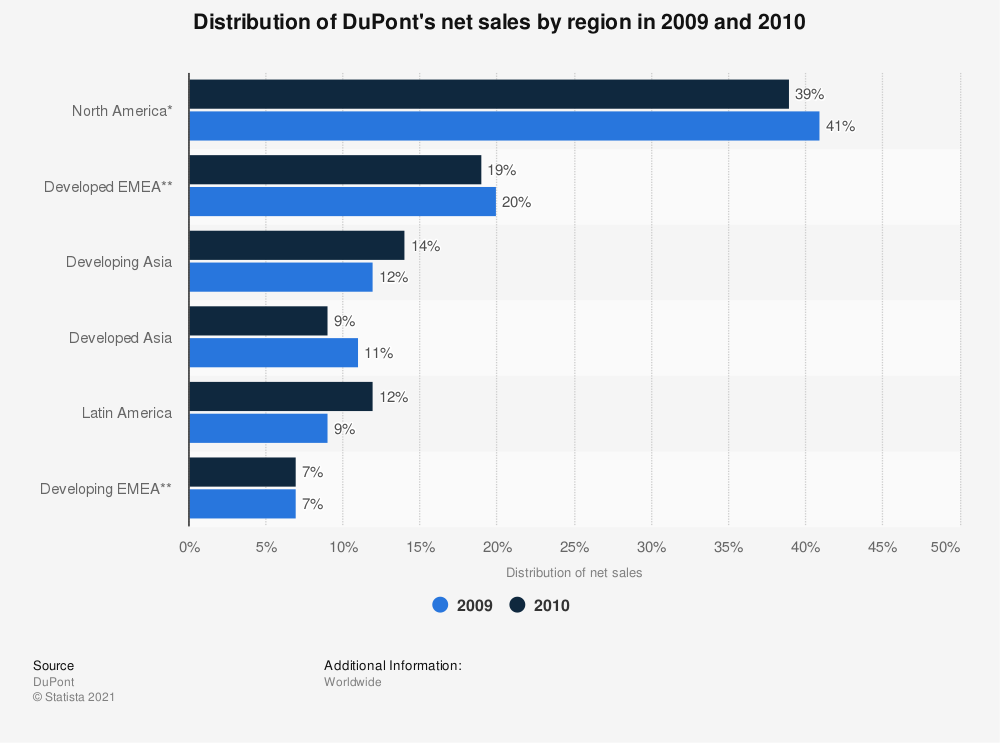 Statistic: Distribution of DuPont's net sales by region in 2009 and 2010  | Statista