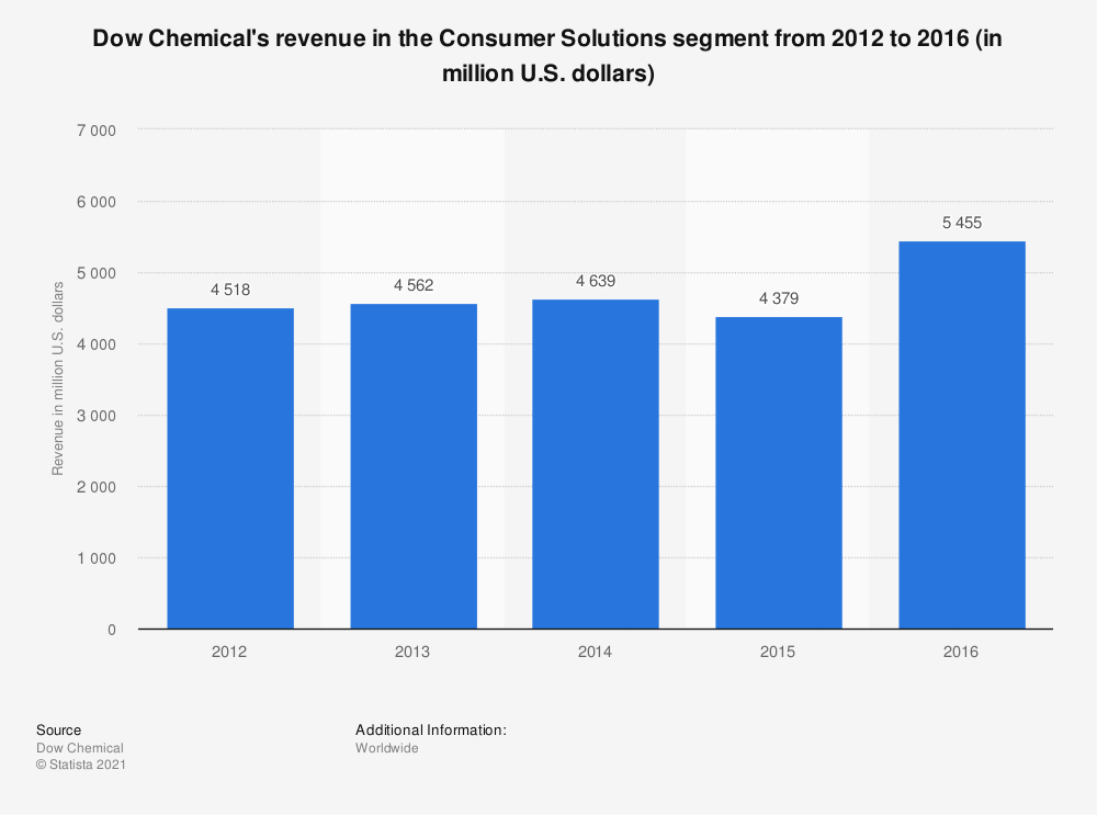 Statistic: Dow Chemical's revenue in the Consumer Solutions segment from 2012 to 2016 (in million U.S. dollars) | Statista