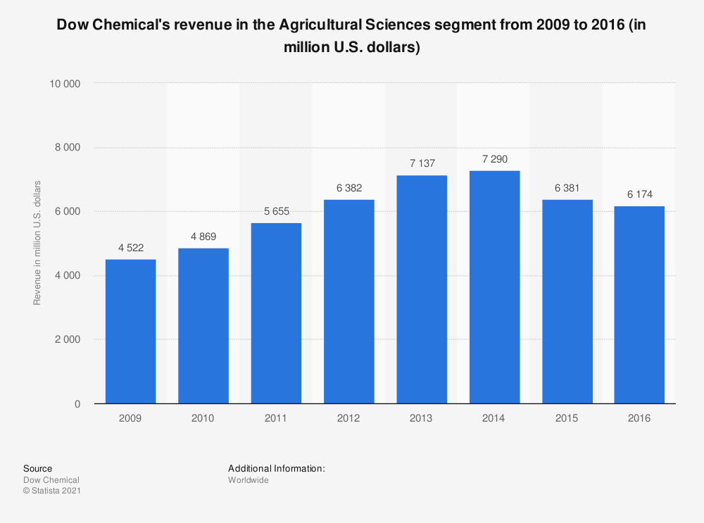 Statistic: Dow Chemical's revenue in the Agricultural Sciences segment from 2009 to 2016 (in million U.S. dollars) | Statista