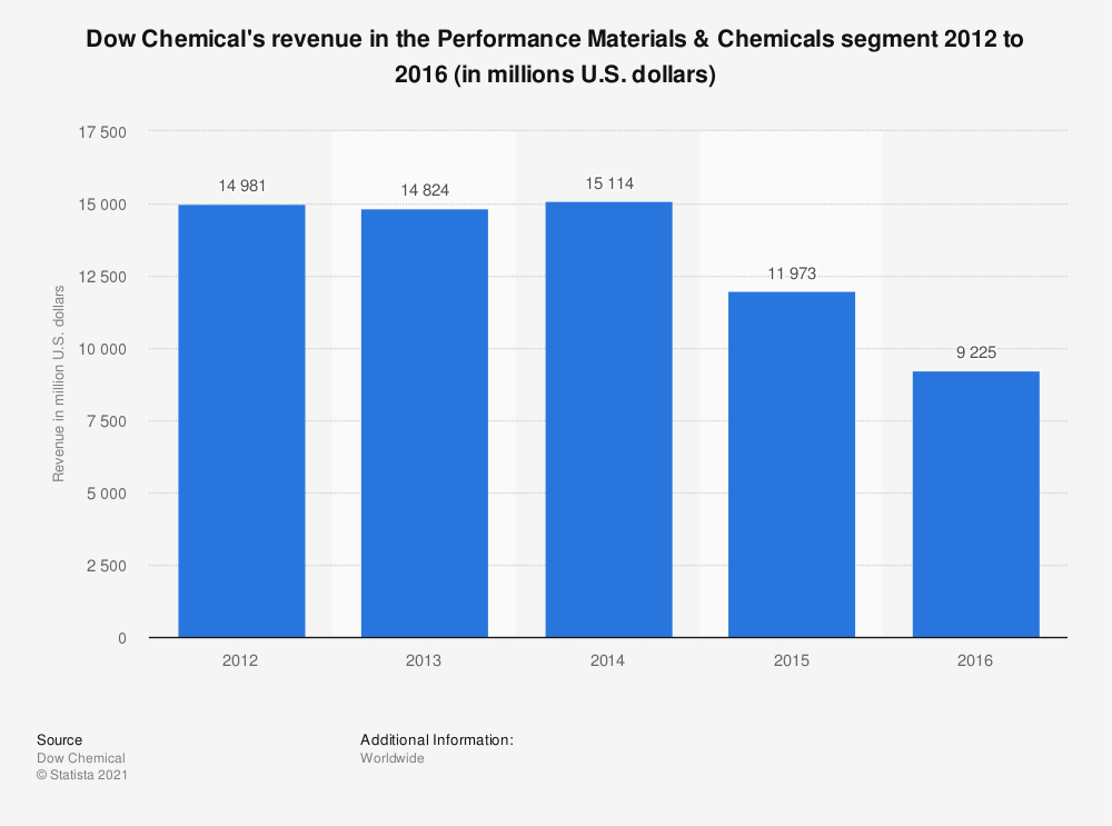 Statistic: Dow Chemical's revenue in the Performance Materials & Chemicals segment 2012 to 2016 (in millions U.S. dollars) | Statista
