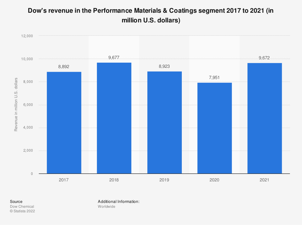 Statistic: Dow's revenue in the Performance Materials & Coatings segment 2017 to 2019 (in million U.S. dollars) | Statista