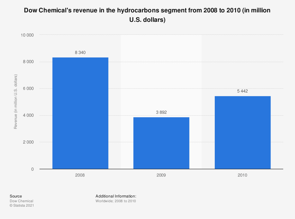 Statistic: Dow Chemical's revenue in the hydrocarbons segment from 2008 to 2010 (in million U.S. dollars) | Statista