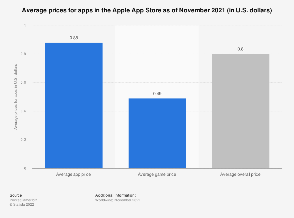 Statistic: Average prices for apps in the Apple App Store as of August 2020 (in U.S. dollars) | Statista