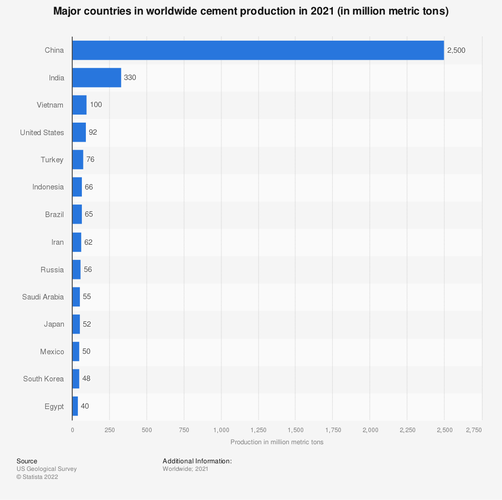 Global cement production top countries 2018 | Statista