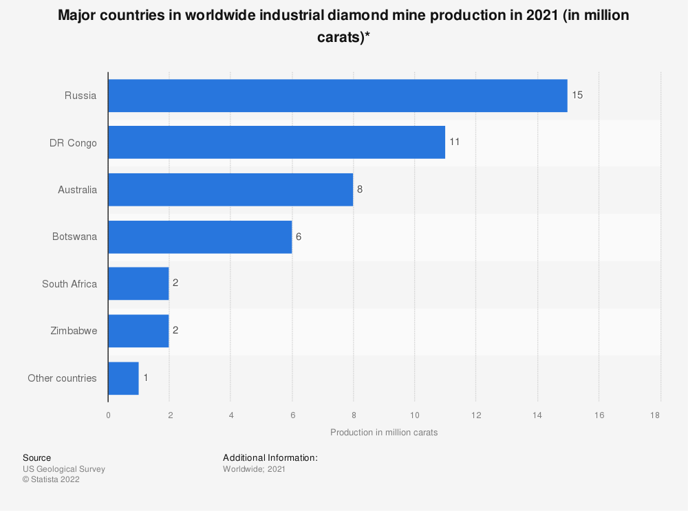 Statistic: Major countries in worldwide industrial diamond mine production from 2013 to 2018 (in million carats)* | Statista