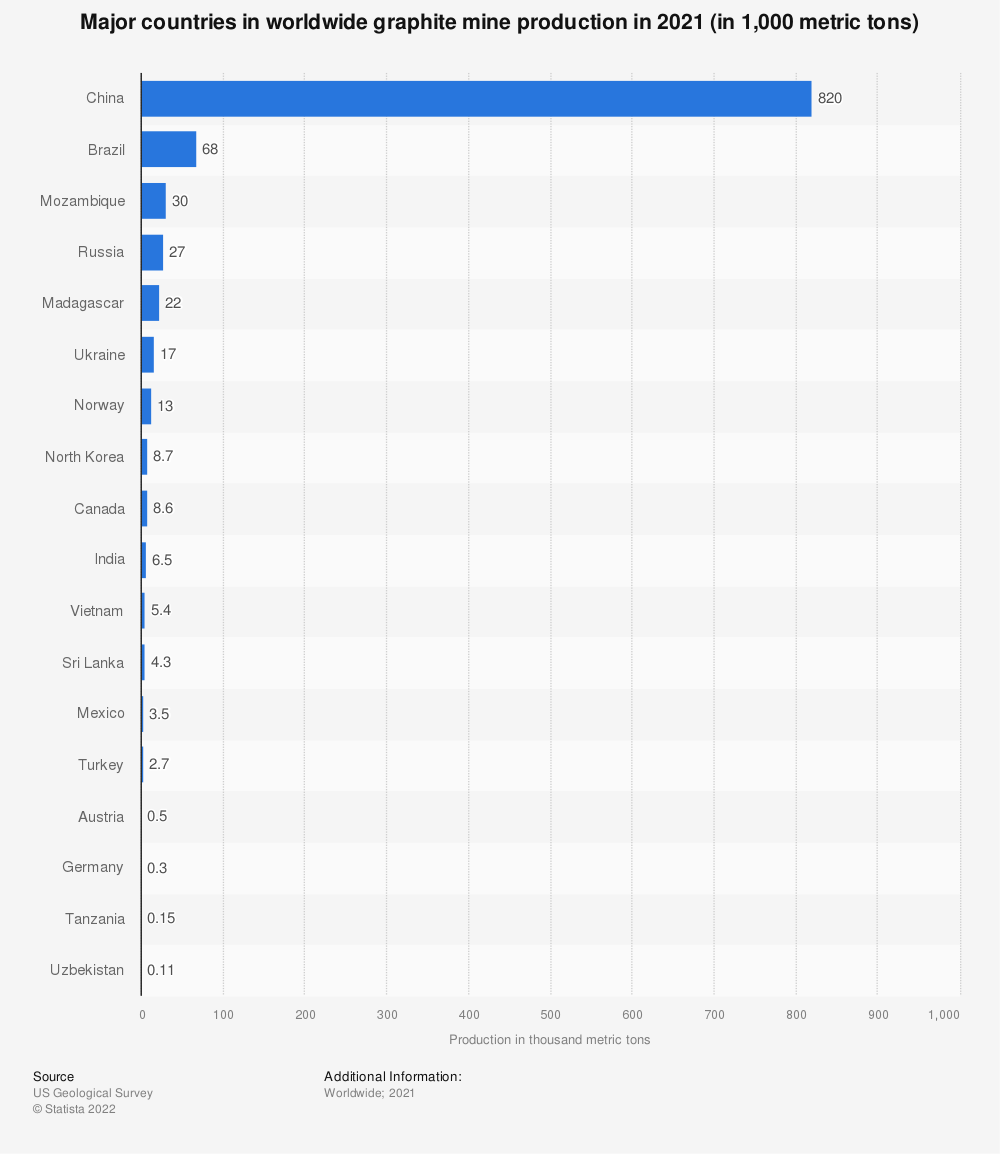 Statistic: Major countries in worldwide graphite mine production from 2014 to 2018 (in 1,000 metric tons) | Statista
