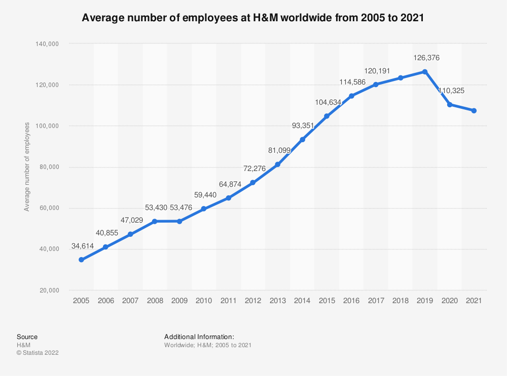 Statistic: Average number of employees at H&M worldwide from 2005 to 2019 | Statista