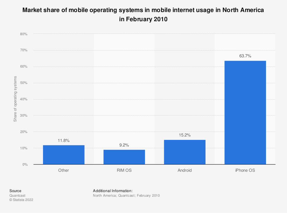 Statistic: Market share of mobile operating systems in mobile internet usage in North America in February 2010  | Statista