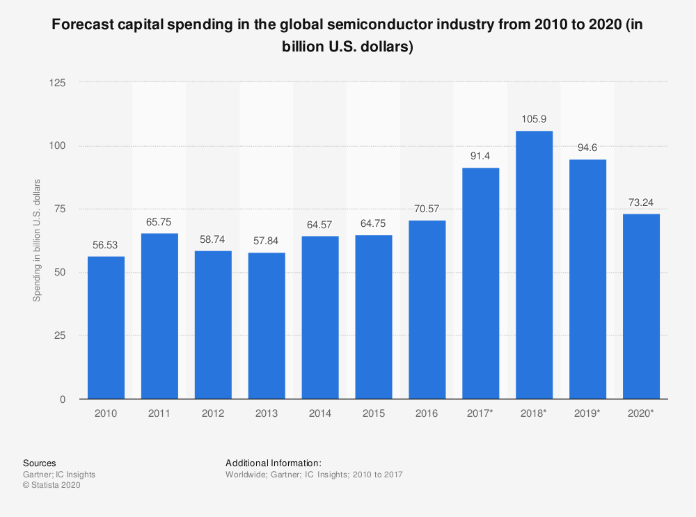 Statistic: Forecast capital spending in the global semiconductor industry from 2010 to 2020 (in billion U.S. dollars) | Statista