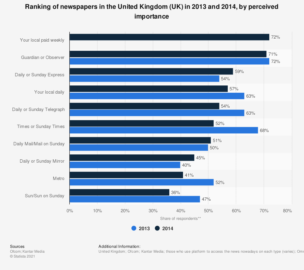 Statistic: Ranking of newspapers in the United Kingdom (UK) in 2013 and 2014, by perceived importance | Statista
