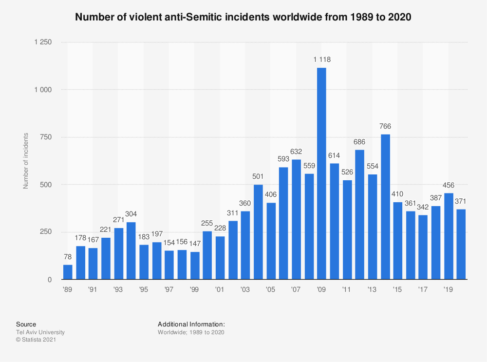 Statistic: Number of violent anti-Semitic incidents worldwide from 1989 to 2020 | Statista