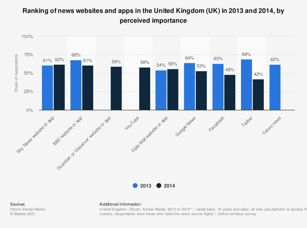 Statistic: Ranking of news websites and apps in the United Kingdom (UK) in 2013 and 2014, by perceived importance | Statista