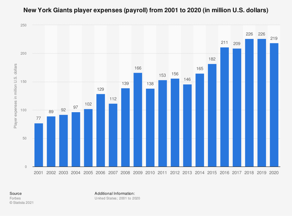 Statistic: New York Giants player expenses (payroll)* from 2001 to 2018 (in million U.S. dollars) | Statista