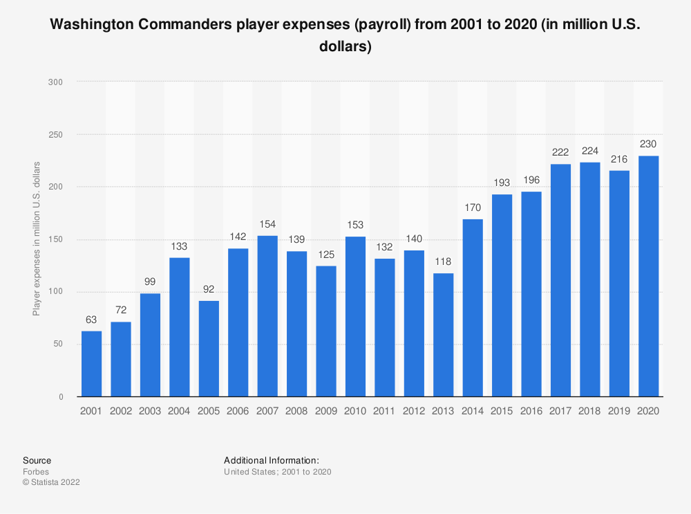 Statistic: Washington Redskins player expenses (payroll)* from 2001 to 2017 (in million U.S. dollars) | Statista