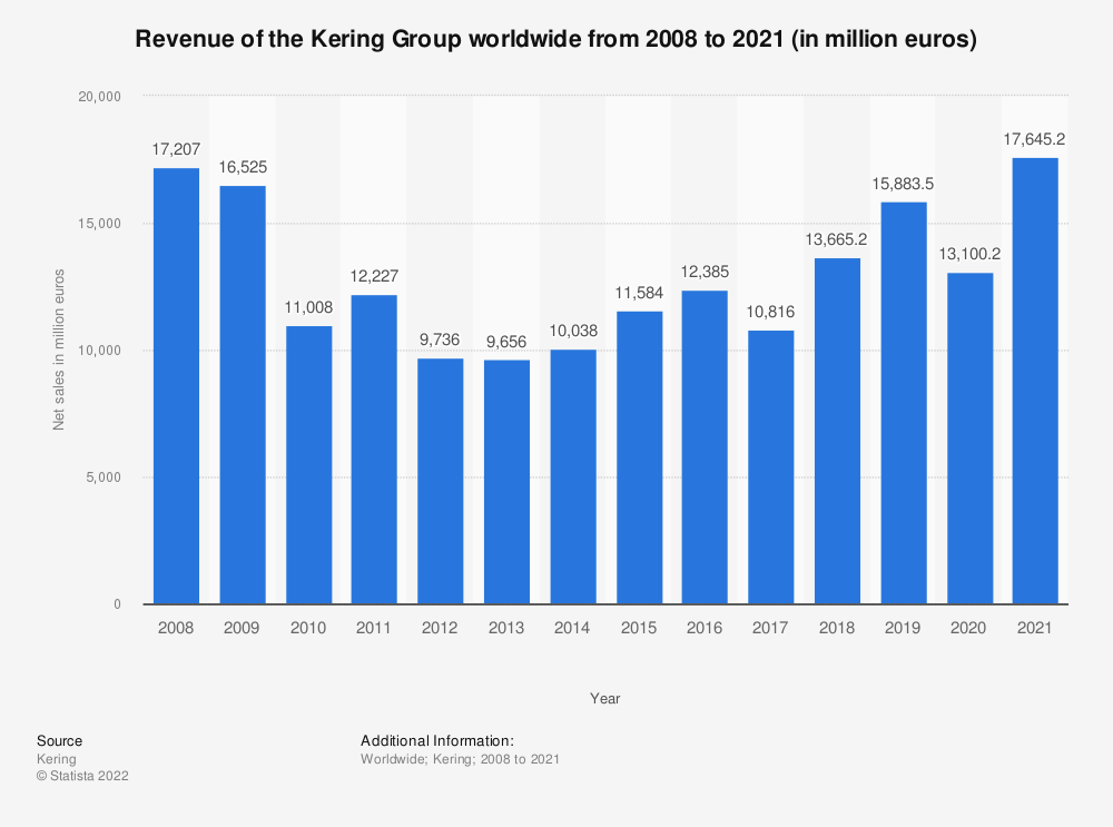 Statistic: Revenue of the Kering Group worldwide from 2008 to 2019 (in million euros) | Statista