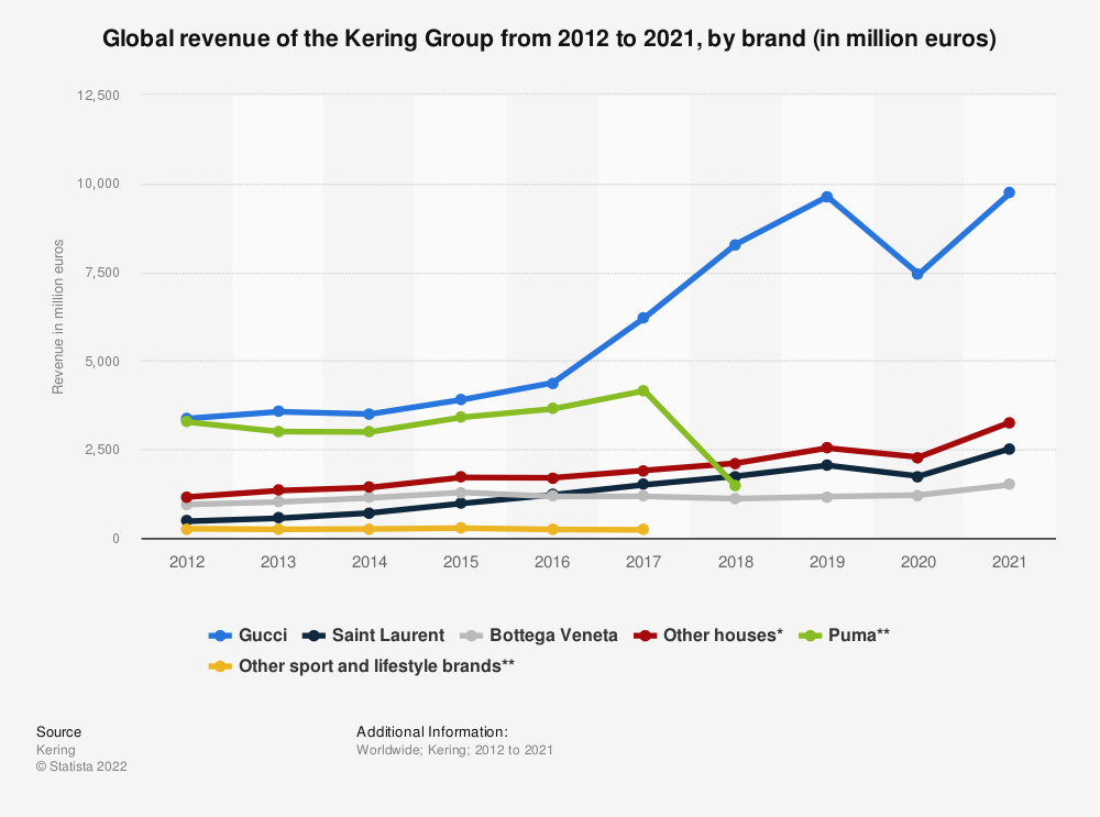 Statistic: Global revenue of the Kering Group from 2012 to 2018, by brand (in million euros)   Statista
