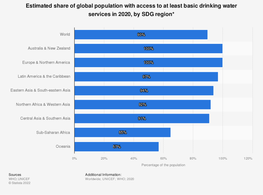 Statistic: Proportion of the population with access to at least basic and limited drinking water services globally in 2015, by region | Statista