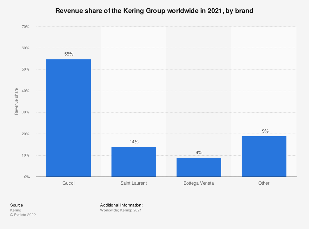 Statistic: Global revenue share of the Kering Group's luxury division from 2012 to 2018, by brand | Statista