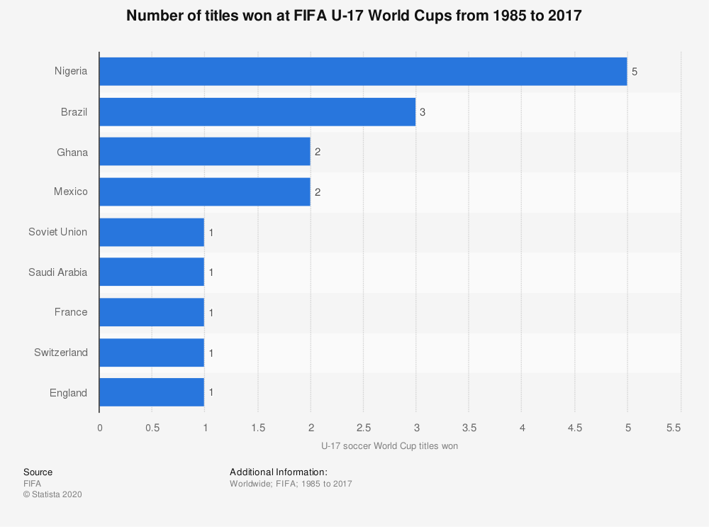 Under 17 World Cups Won By Country 1985 2017 Statista