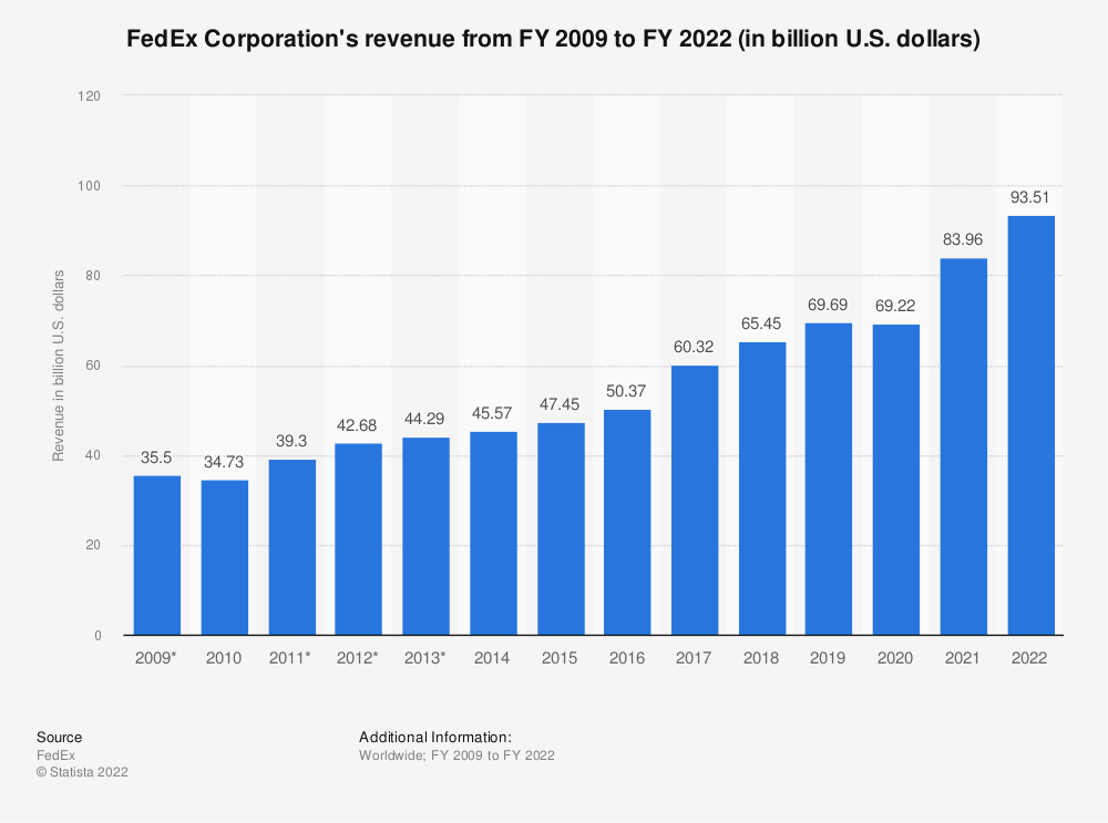Statistic: FedEx Corporation's revenue from FY 2009 to FY 2020 (in billion U.S. dollars) | Statista
