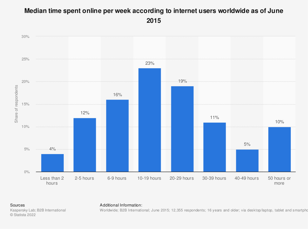Statistic: Median time spent online per week according to internet users worldwide as of June 2015 | Statista