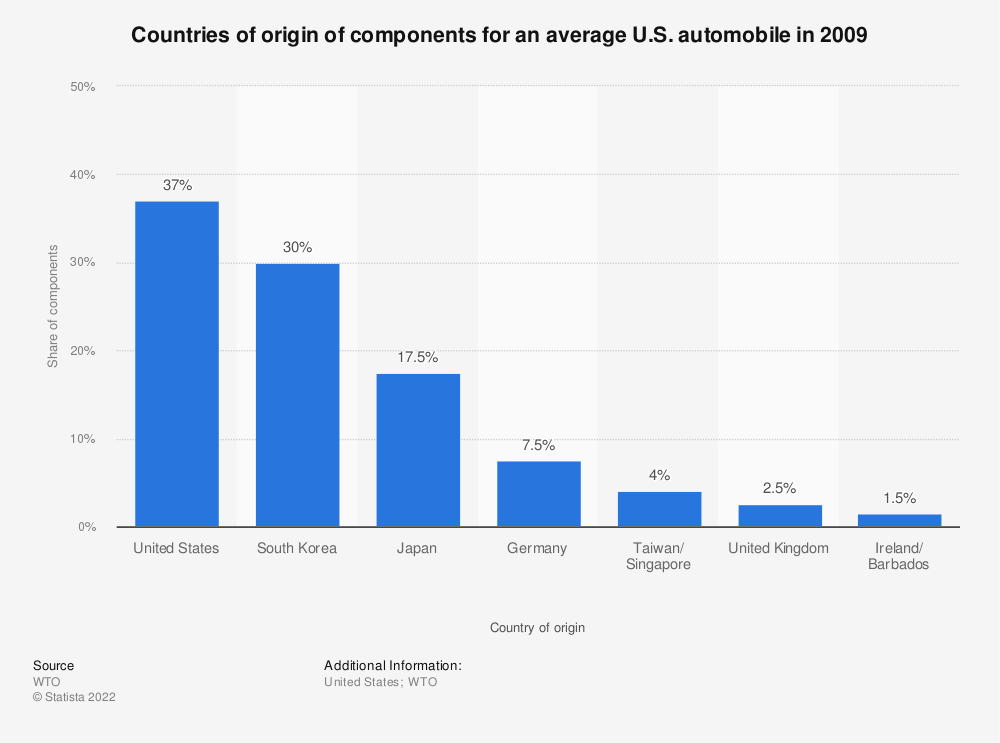 Statistic: Countries of origin of components for an average U.S. automobile in 2009 | Statista