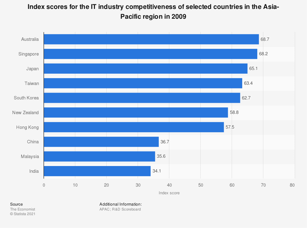 Statistic: Index scores for the IT industry competitiveness of selected countries in the Asia-Pacific region in 2009 | Statista