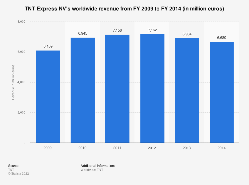 Statistic: TNT Express NV's worldwide revenue from FY 2009 to FY 2014 (in million euros) | Statista
