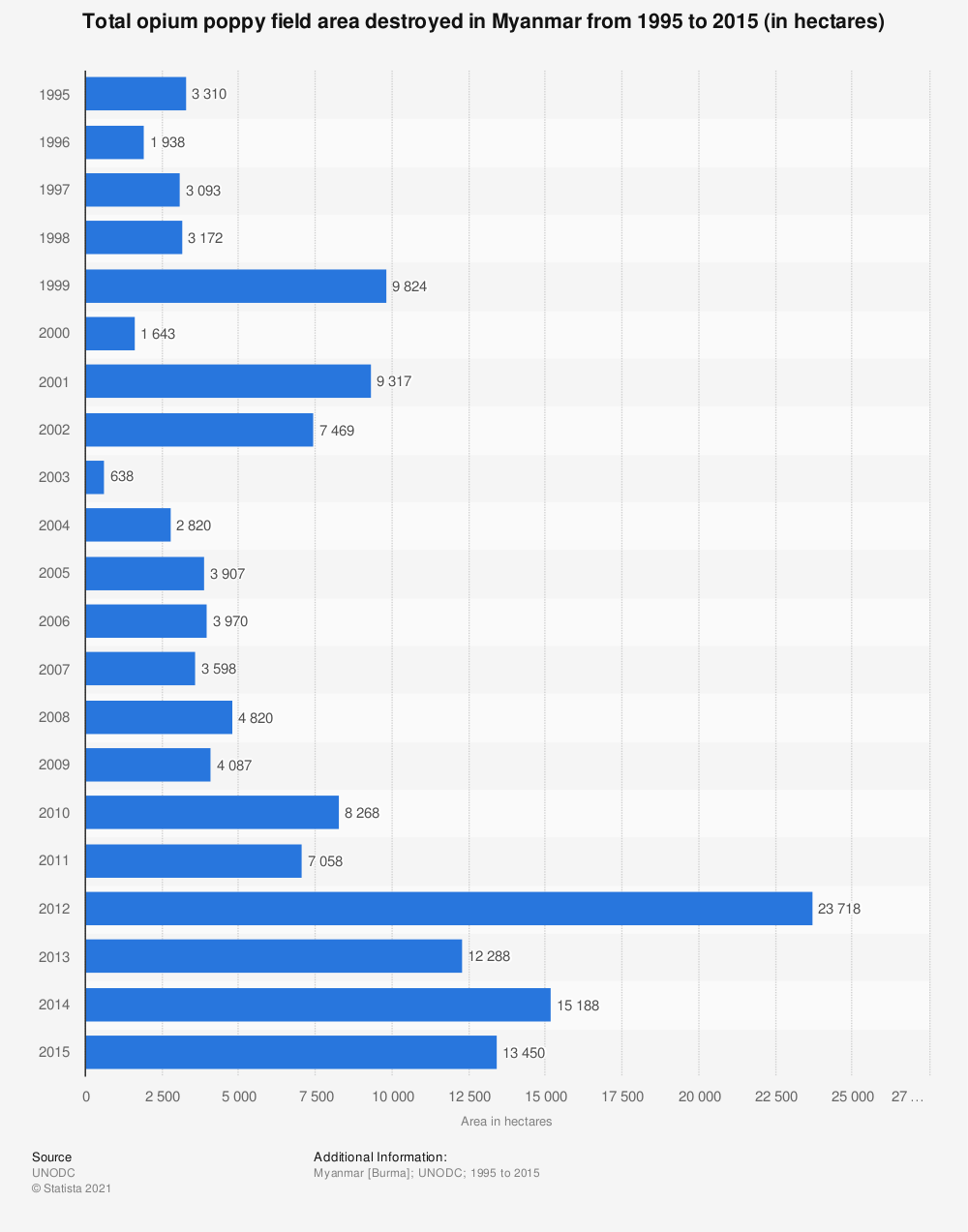 Statistic: Total opium poppy field area destroyed in Myanmar from 1995 to 2015 (in hectares) | Statista