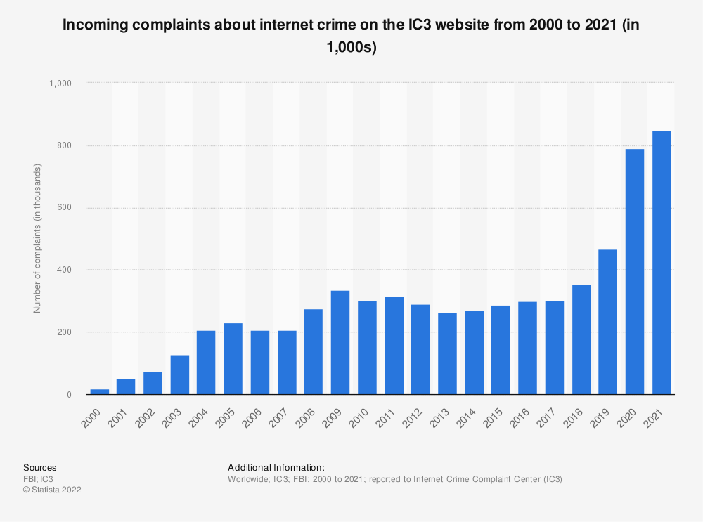 Statistic: Incoming complaints about internet crime on the IC3 website from 2000 to 2019 (in 1,000) | Statista