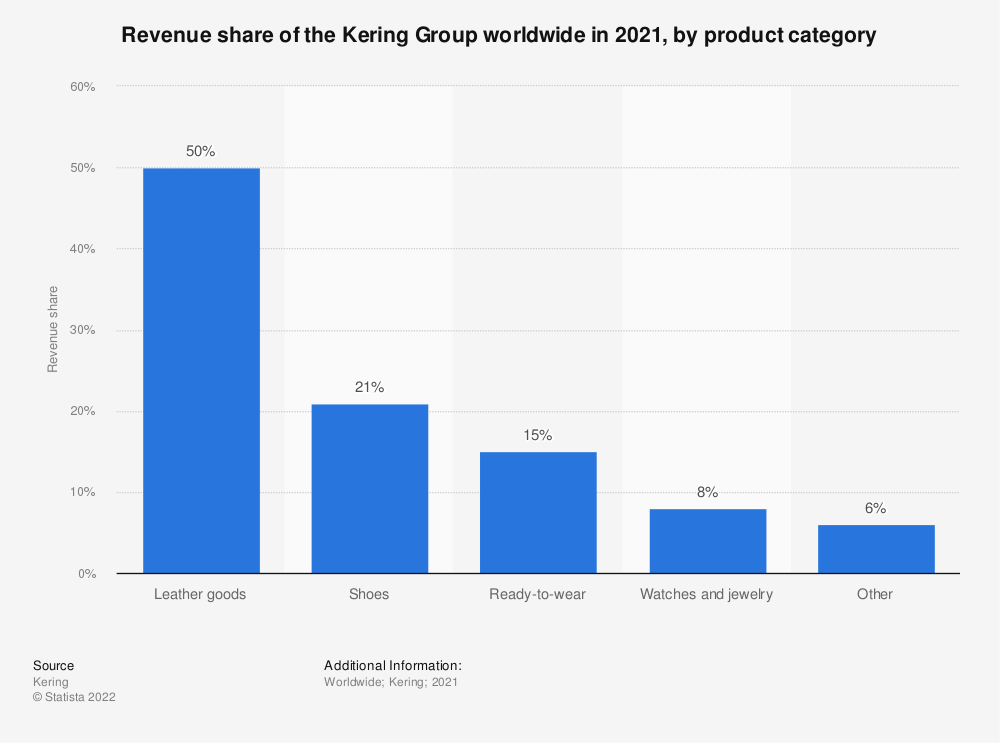 Statistic: Revenue share of the Kering Group worldwide in 2019, by product category | Statista