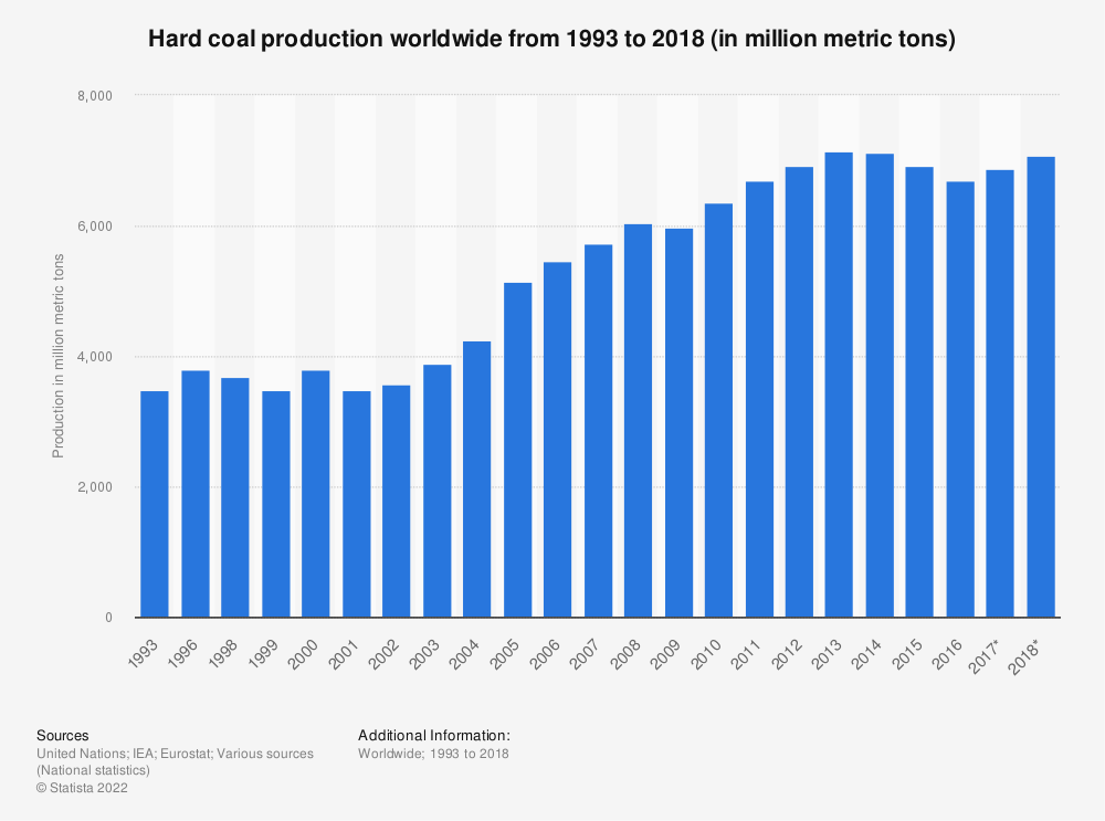 Statistic: Hard coal production worldwide from 1993 to 2018 (in million metric tons) | Statista