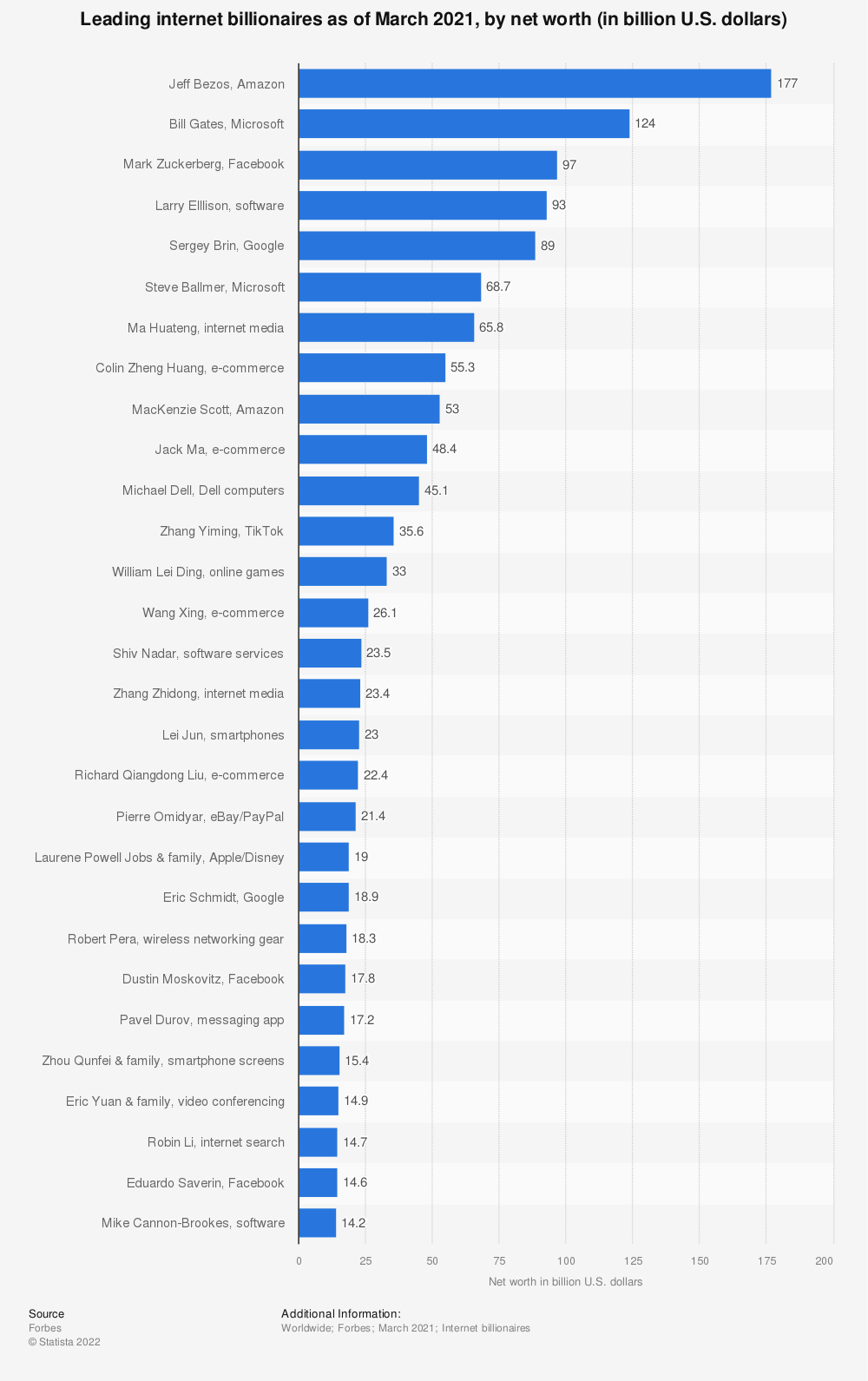 Statistic: Leading internet billionaires as of March 2020, by net worth (in billion U.S. dollars) | Statista