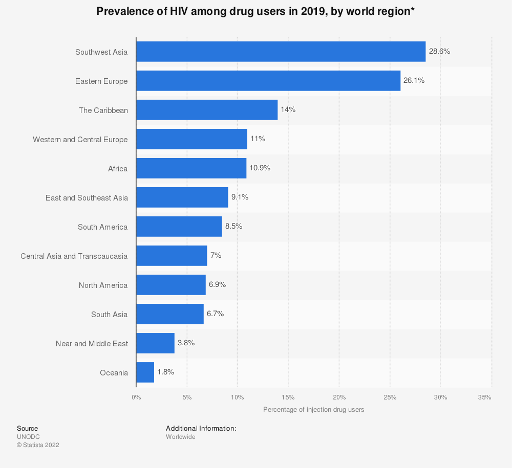 Statistic: Prevalence of HIV among drug users in 2017, by world region* | Statista