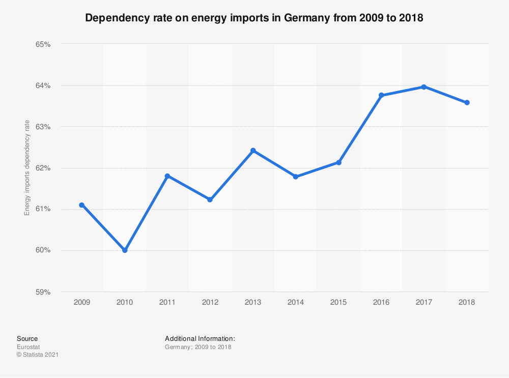 Statistic: Dependency rate on energy imports in Germany from 2008 to 2017 | Statista