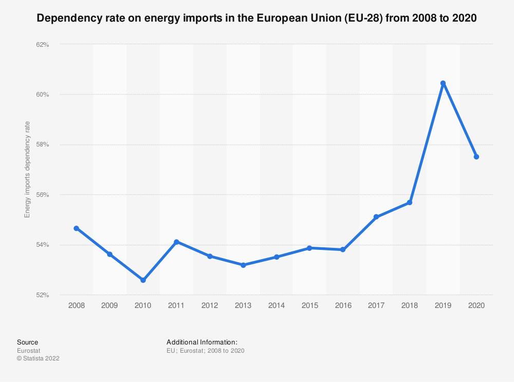 Statistic: Dependency rate on energy imports in the European Union (EU-28) from 2009 to 2018 | Statista