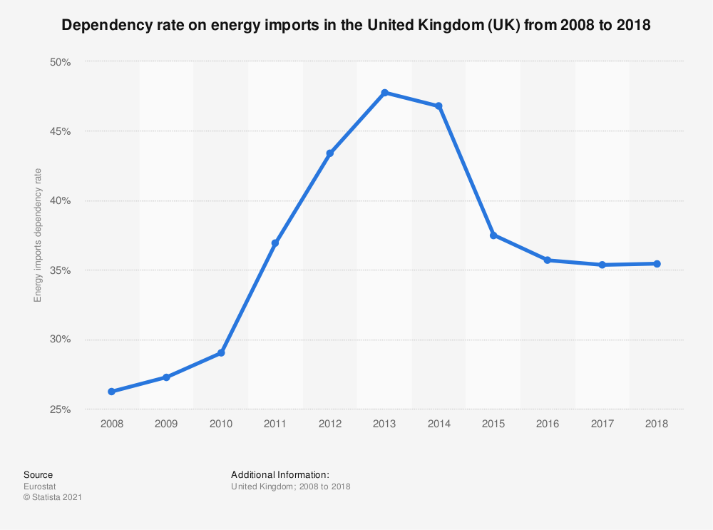 Statistic: Dependency on energy imports in the United Kingdom (UK) from 2006 to 2016 | Statista
