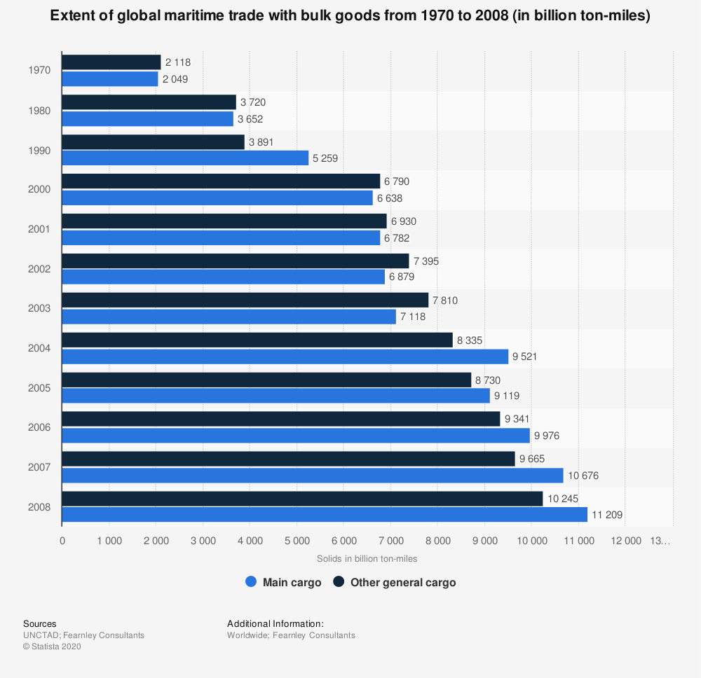 Statistic: Extent of global maritime trade with bulk goods from 1970 to 2008 (in billion ton-miles) | Statista