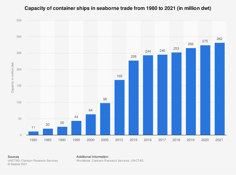Statistic: Capacity of container ships in seaborne trade from 1980 to 2019 (in million dwt)* | Statista