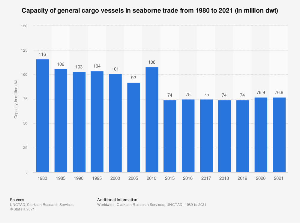 Statistic: Capacity of general cargo vessels in seaborne trade from 1980 to 2019 (in million dwt)* | Statista