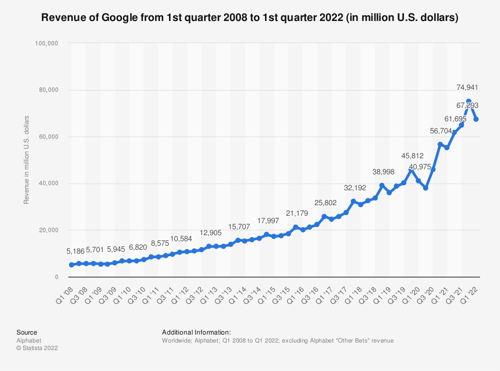 Statistic: Revenue of Google from 1st quarter 2008 to 2nd quarter 2016 (in million U.S. dollars) | Statista