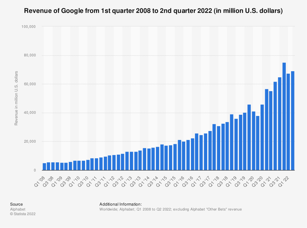 Statistic: Revenue of Google from 1st quarter 2008 to 4thquarter 2019 (in million U.S. dollars) | Statista
