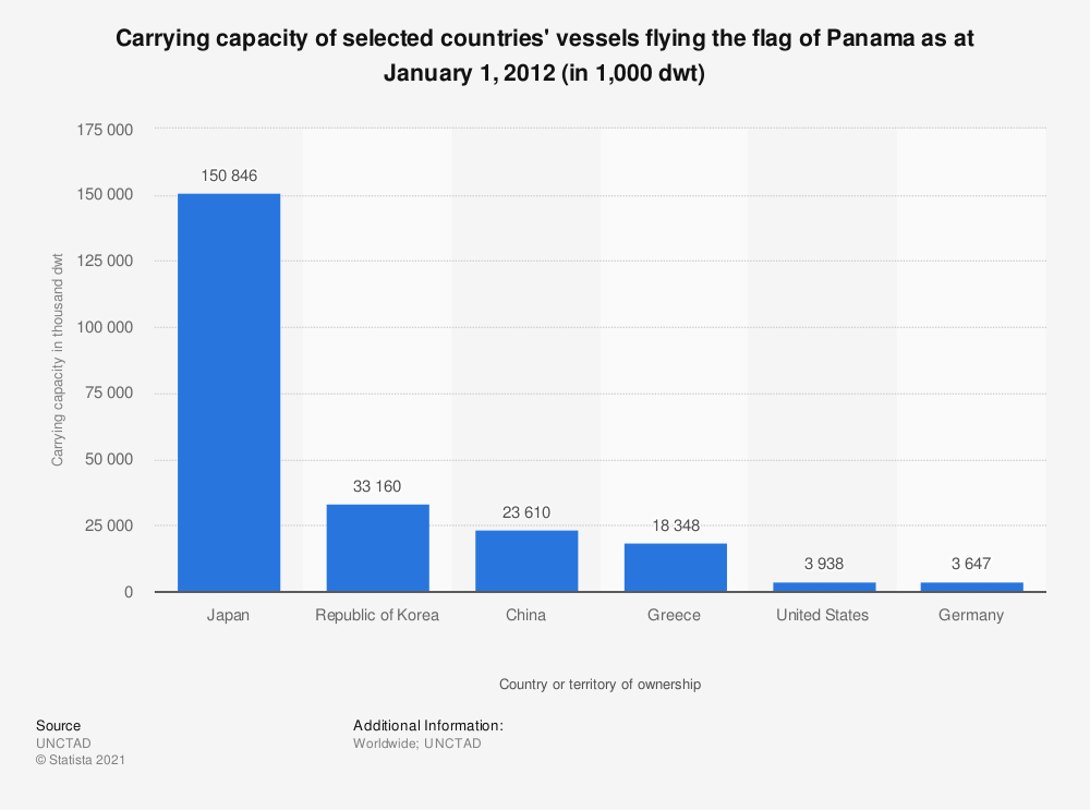 Statistic: Carrying capacity of selected countries' vessels flying the flag of Panama as at January 1, 2012 (in 1,000 dwt) | Statista