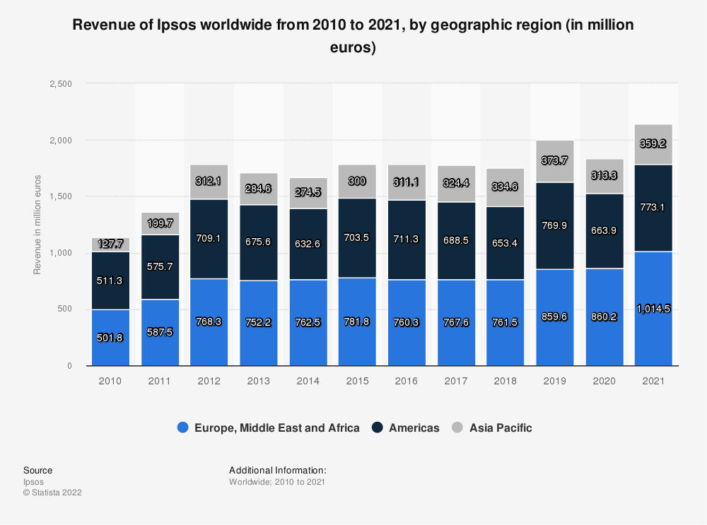 Statistic: Revenue of Ipsos worldwide from 2010 to 2018, by geographic region (in million euros) | Statista