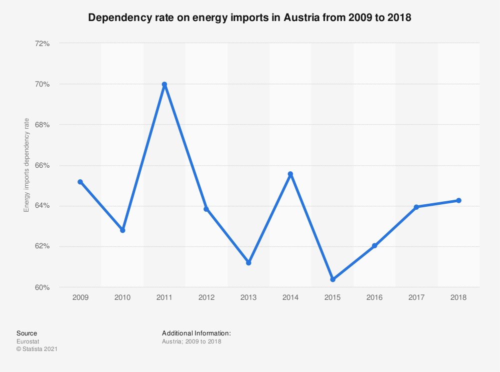 Statistic: Dependency rate on energy imports in Austria from 2009 to 2018 | Statista