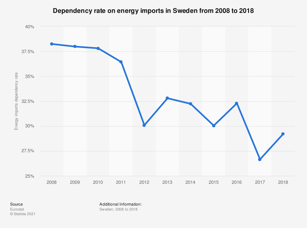 Statistic: Dependency on energy imports in Sweden from 2006 to 2015 | Statista